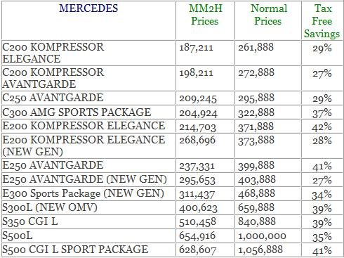 Mercedes slr price in malaysia for Mercedes benz philippines price list
